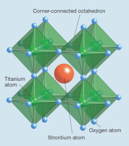 The crystal structure of STO. Each titanium atom is bonded to six oxygen atoms, forming an octahedral unit cell that repeats throughout the crystal. (Michael O'Keeffe,