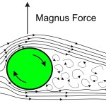 Sketch_of_Magnus_effect_with_streamlines_and_turbulent_wake