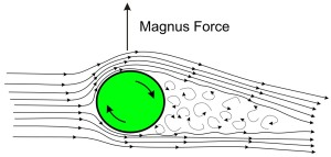 Fig. 1  Spinning cylinder or ball in an air stream. The curly flow lines represent a turbulent wake. The air flow has been deflected in the direction of the ball's spin, and a lifting Magnus force results. (Wikipedia)