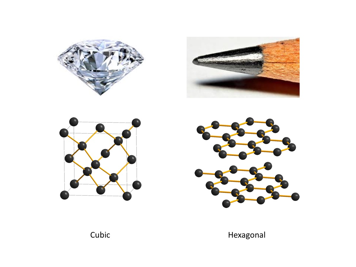 diamond and graphite properties and differences Nonetheless graphite is as interesting a material as diamond in many ways graphite the differences between diamond and graphite have an important property.