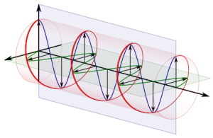 The blue and green waves are oriented at right angles to one another, combining to form the circular pattern shown in red. When light waves are organized in this way, the light is called circularly polarized. (Wikimedia Commons)