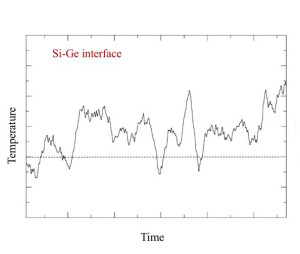 Fig. 2  A Ge layer in Si absorbs heat very quickly in the 120-135K range, because most of its vibrational modes have low frequencies. These oscillators become easily excited.