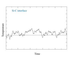 Fig. 3  On the other hand, a C layer in Si is characterized by high-frequency modes which can only be excited at much higher temperatures, or using multiple excitations, and this takes a much longer time. So the temperature of the Si|C interface remains at 120K for a long time, even if the bulk crystal is heated as high as 200K.