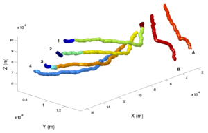 Figure 2. Reconstruction of 3D visualization of a reconnection event. Each of the colors represents the trail of a single particle that was following the motion of a vortex. (Credit: David Meichle)