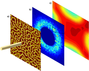 Fig. 2  (a) Magnetic domain pattern in a ferromagnetic thin film; (b) x-ray scattering