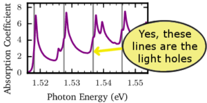 Fig. 2  The gray lines mark the energies of the light holes in the bulk semiconductor gallium arsenide (GaAs).  As you can see, the signal from these electron transitions is faint when we use traditional optical methods.