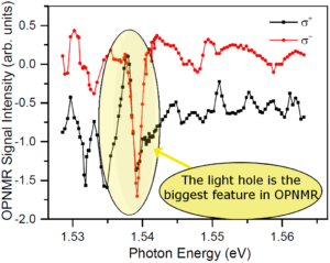 The black and red lines show the OPNMR signal intensity obtained using laser light that has been polarized in the clockwise and counterclockwise directions. For both plots, note that the biggest feature we see is at the position of the light hole, where the OPNMR signal reverses direction.