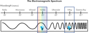 Visible light has too long a wavelength to image quantum vortices, while x-rays have much shorter wavelengths.  This diagram only begins to tell the tale, however: x-rays have wavelengths between one-hundredth of a nanometer and 10 nanometers, so the x-rays shown here are more or less to scale when compared with the diameter of the quantum vortex depicted alongside them. The wavelengths of visible light are so much larger, however—on the order of 500 nanometers—that if the entire diagram were drawn to scale, around 2,500 quantum vortices would fit within a single wavelength of visible light!