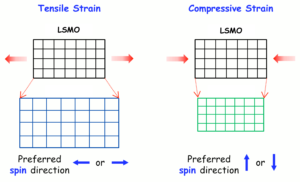 Fig. 3 (Click to enlarge)  When LSMO is clamped together with a material with larger crystal size (e.g., SrTiO3), its crystals will stretch, creating a longer lateral axis and locking in
