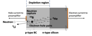 Fig. 1 (click to enlarge) In capturing neutrons, a boron carbide semiconductor creates reaction products that produce measurable charge pulses.