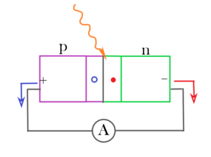 Fig. 1 (click to enlarge) The solar cell functions as a p-n junction.When sunlight is absorbed at the p-n interface, an electron-hole pair is formed, creating an electric field that forces the electrons to move towards the