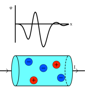 When several impurities 'freeze out', they form an electrical potential profile as shown in the top of this image. Because like charges repel and opposite charges attract, negatively charged electrons will tend to move from more negative to more positive regions.