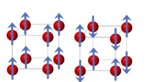 In a ferromagnet (left), the magnetic moments of the atoms point in one direction.  In an antiferromagnet (right), the magnetic moments alternate.