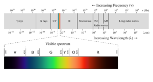 The electromagnetic spectrum includes all possible energies of light, from the highest energies (high frequency, low wavelength) at the left to the lowest energies (low frequency, high wavelength) at the right. Only the narrow range of energies represented by the colored lines is visible to us.