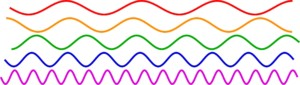 As the wavelength of a light wave decreases, its frequency increases. The red light wave has a the highest wavelength and lowest frequency of the waves shown here, while the violet light wave has the lowest wavelength and highest frequency.
