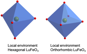 In the hexagonal LuFeO3 on the left, each iron atom has only five oxygen neighbors. In the orthorhombic LuFeO3 on the right, each iron atom is surrounded by six oxygen atoms. While they have the same chemical composition, these differing crystal structures affect the properties of the material.