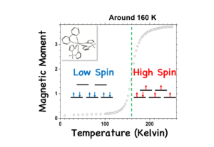 One type of spin crossover molecule, and how it can change the spin by sensing the temperature.