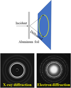 X-ray diffraction (left) and electron diffraction (right) of aluminum foil show similar patterns.