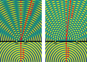 Double-slit interference patterns. Notice that when the slits are closer together (left), the diffraction angle—the distance between areas of interference—is greater. When the slits are moved farther apart (right), the diffraction angle decreases.