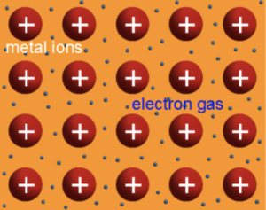 All solids consist of a lattice of positively charged nuclei with negatively charged electrons swarming around them. This arrangement is responsible for many of the unique properties of solids, including what happens when semiconductors change temperature.