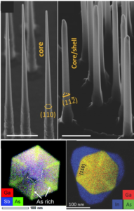 The nanowires grown for this study are so small we can only see them with an electron microscope! On the left, we see the uncoated GaAsSb nanowires (top) and a cross-section of an uncoated wire (bottom). On the right, we see the GaAsSb nanowires coated with an InP shell (top) and a cross-section of a coated wire (bottom). The cross-section images are color-coded to show where atoms of different elements are located. To see how the nanowires are grown, check out the video below!