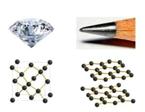 While both diamond and graphite consist only of carbon atoms, the arrangement of their carbon atoms is responsible for their vastly different properties.