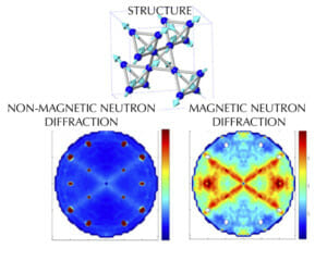 Another advantage of neutron scattering is its ability to reveal magnetic patterns. The light blue arrows in the top structure show the direction the magnetic atoms point in a complex material called a spin ice. Unlike the image produced by non-magnetic scattering (bottom left),  magnetic neutron scattering (bottom right) allows scientists to see these magnetic patterns.